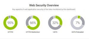 Hardenize dashboard HSTS preloading